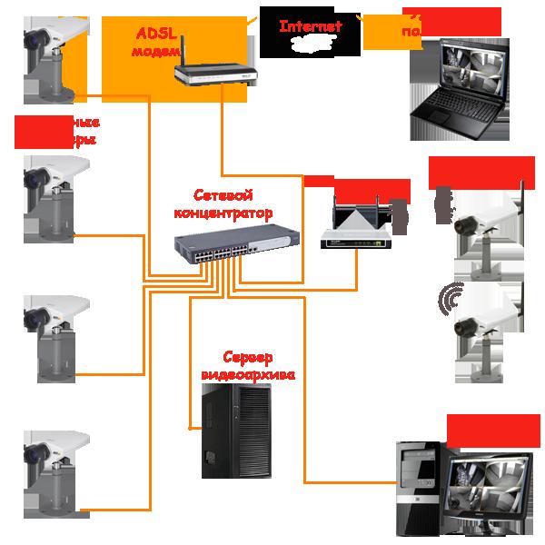 Датчик движения с встроенной камерой видеонаблюдения